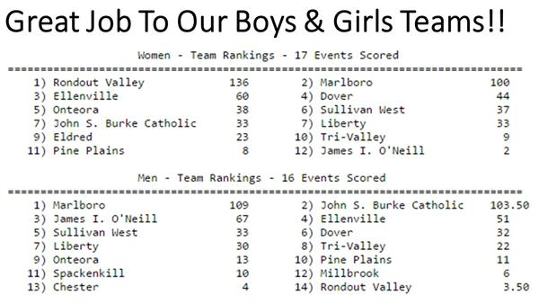 Results from last year's Championships Meet